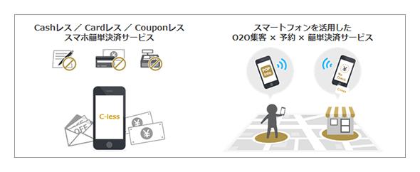 スマートフォン簡単決済サービス「シーレス(C-less)」サービスイメージ